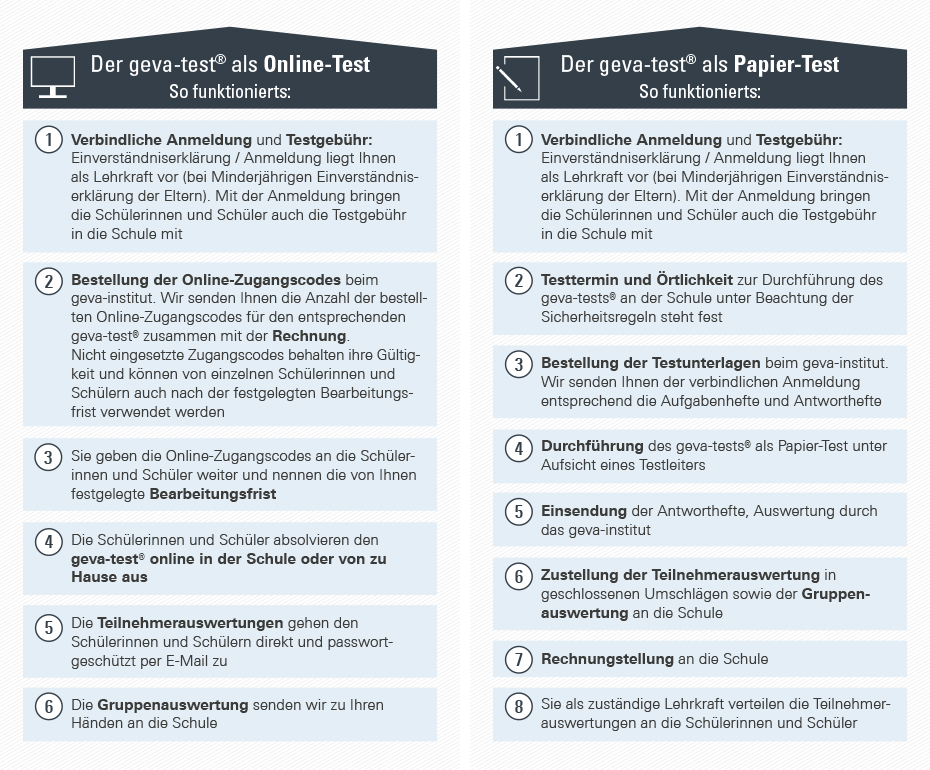 Der geva-test ist als Online-Test und als Papier-Test flexibel durchführbar