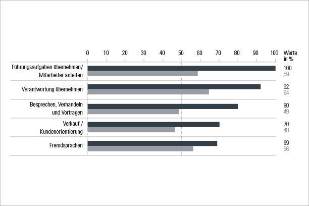 Die aussagekräftigen Testergebnisse des geva-test® Studium & Beruf