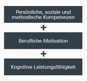 Das geva-test®-System Potenzialanalyse für Fach- und Führungskräfte besteht aus drei Modulen